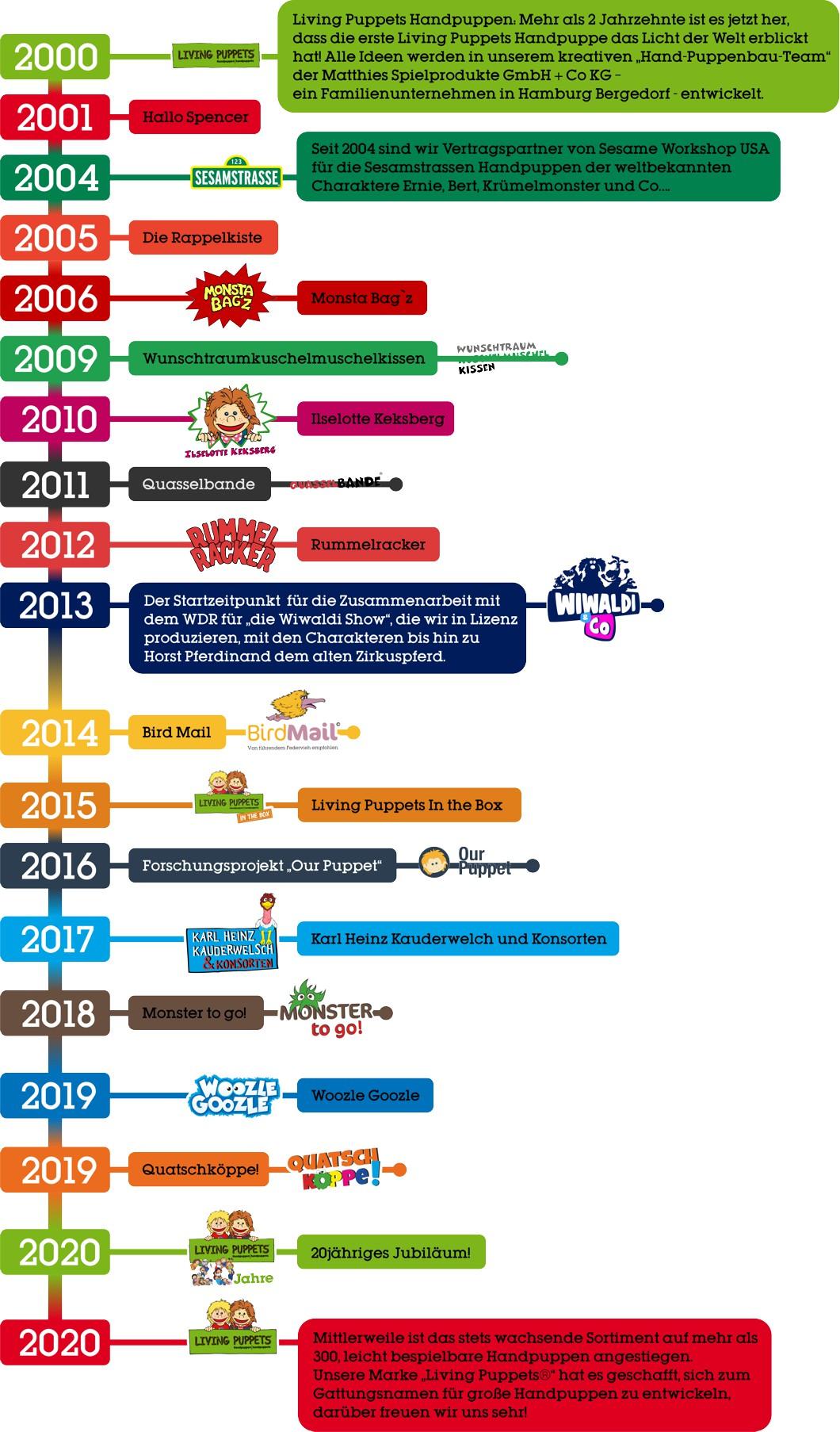 lp_timeline_2020_de