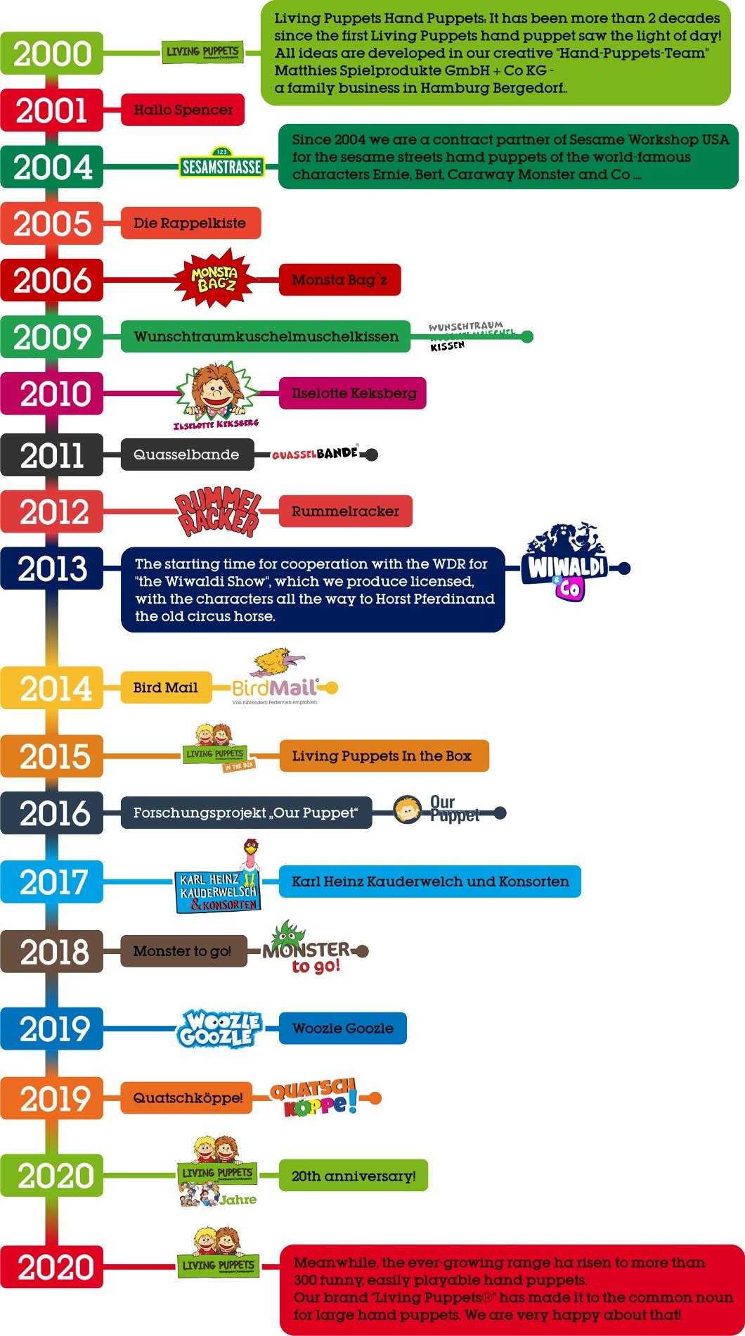 lp_timeline_2020_en